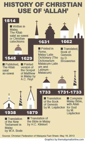 allah in malaysia history